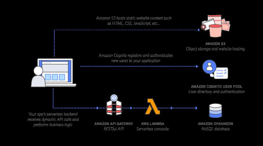 AWS Lambda Architecture Static Website